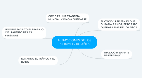Mind Map: A. EMOCIONES DE LOS PRÓXIMOS 100 AÑOS