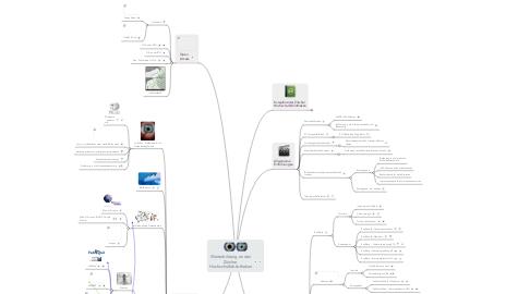 Mind Map: Weiterbildung an den Zürcher  Hochschulbibliotheken