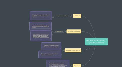 Mind Map: DINAMICA DE GRUPO Y COMUNICACIÓN