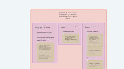 Mind Map: UNIDAD III. Interacciones pedagógicas y didácticas: enseñanza y aprendizaje en el aula.