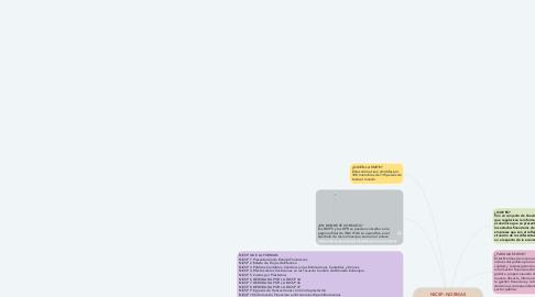 Mind Map: NICSP: NORMAS INTERNACIONALES DE CONTABILIDAD DEL SECTOR PÚBLICO