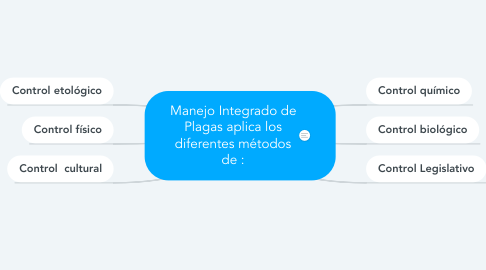 Mind Map: Manejo Integrado de Plagas aplica los diferentes métodos de :