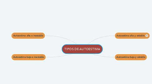 Mind Map: TIPOS DE AUTOESTIMA