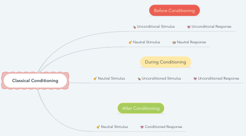 Mind Map: Classical Conditioning