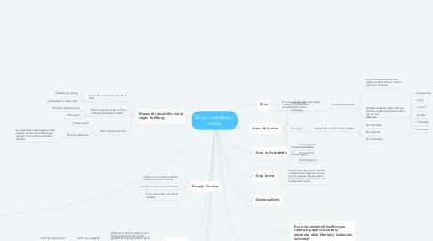Mind Map: Etica, ciudadania y valores.