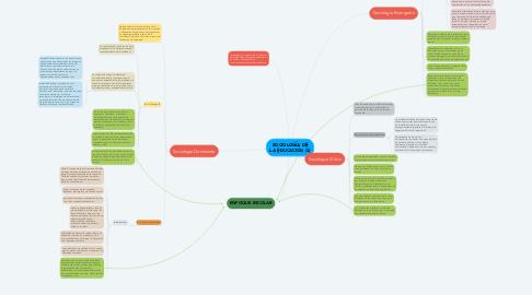 Mind Map: SOCIOLOGÍA DE LA EDUCACIÓN (1)