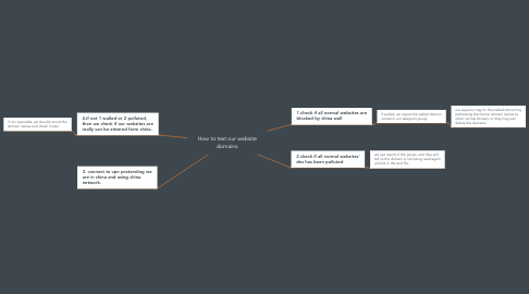 Mind Map: How to test our website domains