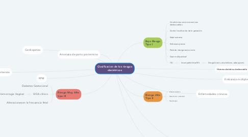Mind Map: Clasificacion de los riesgos obstétricos