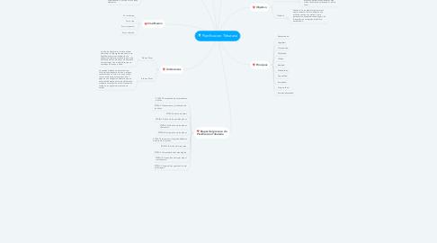 Mind Map: Planificacion Tributaria