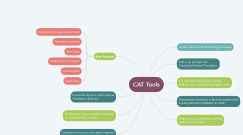 Mind Map: CAT Tools
