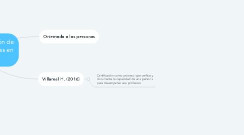 Mind Map: Proceso de certificación de instituciones educativas en México