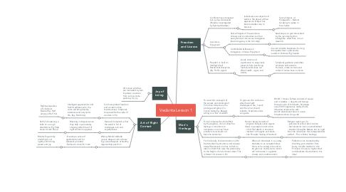 Mind Map: Vedanta Lesson 1