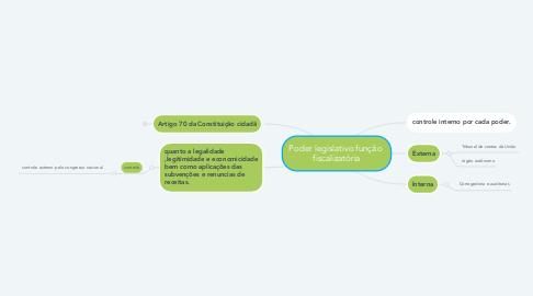 Mind Map: Poder legislativo função  fiscalizatória