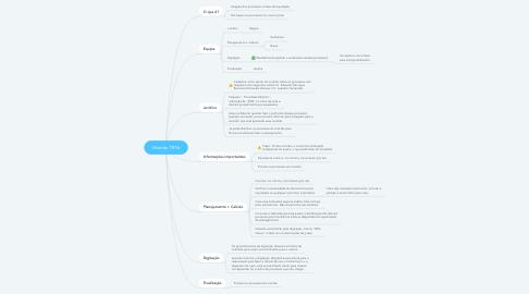 Mind Map: Mutirão TRT6