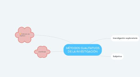 Mind Map: MÉTODOS CUALITATIVOS DE LA INVESTIGACIÓN