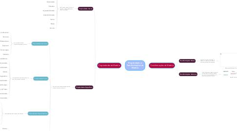 Mind Map: Propriedades e Transformações da Matéria