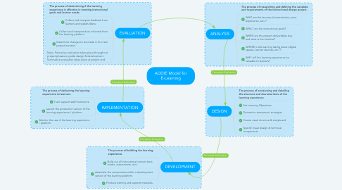 Mind Map: ADDIE Model for E-Learning