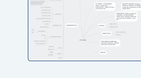 Mind Map: XO MEDIA