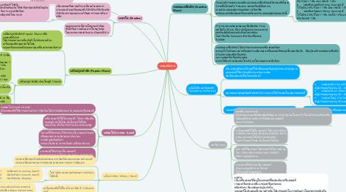 Mind Map: วงดนตรีสากล