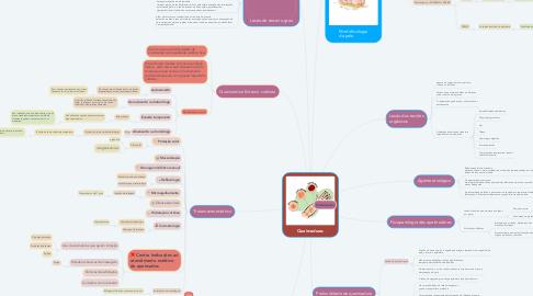 Mind Map: Queimaduras
