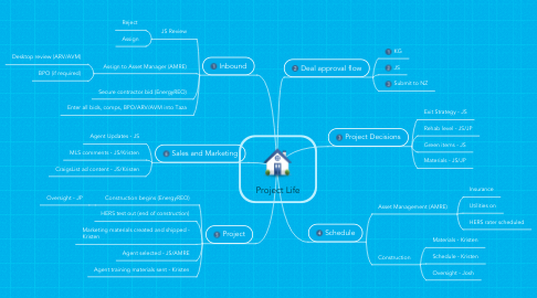 Mind Map: Project Life