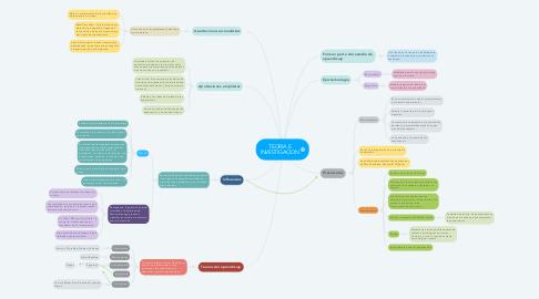 Mind Map: TEORIA E INVESTIGACION