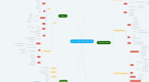 Mind Map: SALES - MARKETING BẤT ĐỘNG SẢN