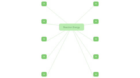 Mind Map: Reaction Energy