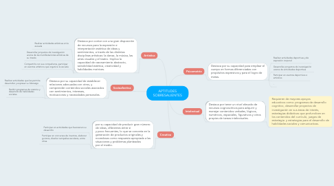 Mind Map: APTITUDES SOBRESALIENTES