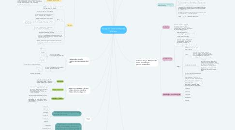 Mind Map: Guía para construir Estados del arte