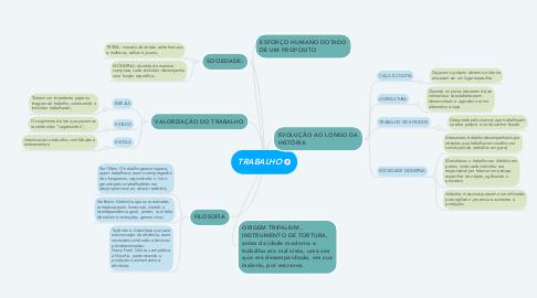 Mind Map: TRABALHO