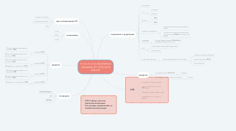 Mind Map: Irchen Kuchen/мужчины и женщины 25-40/фудтех маркет
