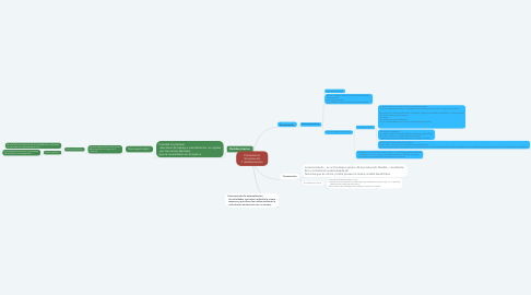 Mind Map: Precarización Tercerización Y deslaborizacion