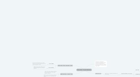 Mind Map: IDEALISMO TRASCENDENTAL