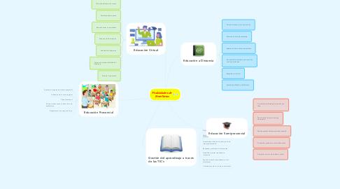 Mind Map: Modalidades de Enseñanza