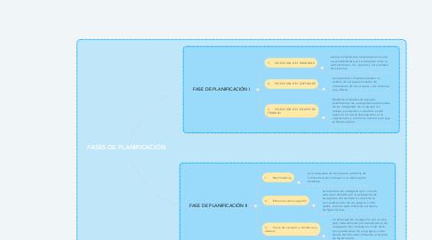 Mind Map: FASES DE PLANIFICACIÓN