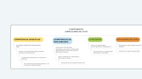 Mind Map: COMPONENTES CURRICULARES DE LA ETS