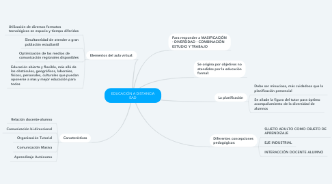 Mind Map: EDUCACIÓN A DISTANCIA EAD