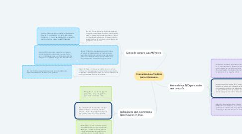 Mind Map: Herramientas ofimáticas para ecommerce.