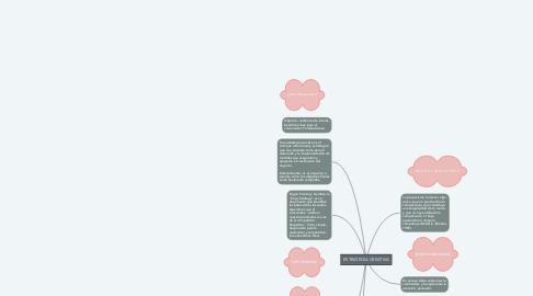 Mind Map: ESTRATEGIA CREATIVA