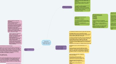 Mind Map: El nacimiento y el recién nacido