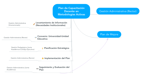 Mind Map: Plan de Capacitación Docente en Metodologías Activas