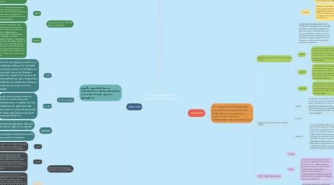 Mind Map: La Clasificación de los Organismos Internacionales