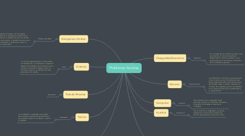 Mind Map: Problemas Sociales
