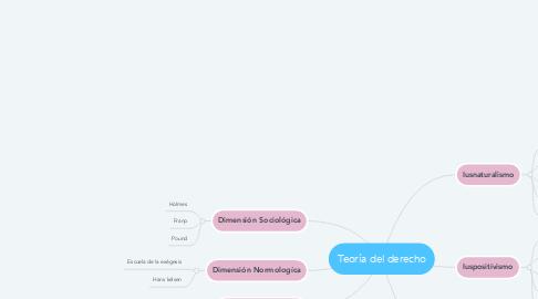 Mind Map: Teoría del derecho