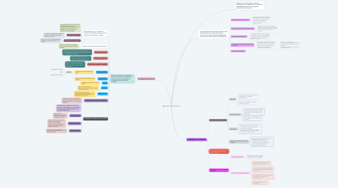 Mind Map: Diseño metodológico