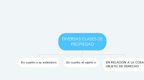 Mind Map: DIVERSAS CLASES DE PROPIEDAD