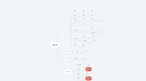 Mind Map: 4K+G