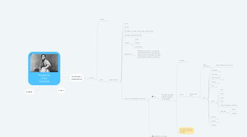 Mind Map: Tema: Anita Garibaldi
