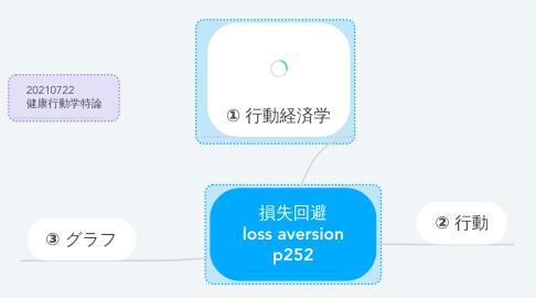 Mind Map: 損失回避 loss aversion p252